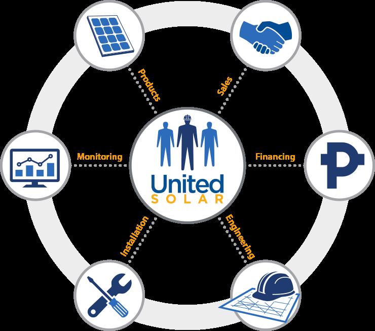 UnitedSolar Philippines Full Service Solar Provider